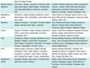 Signature Jam Flavor Maker Chart